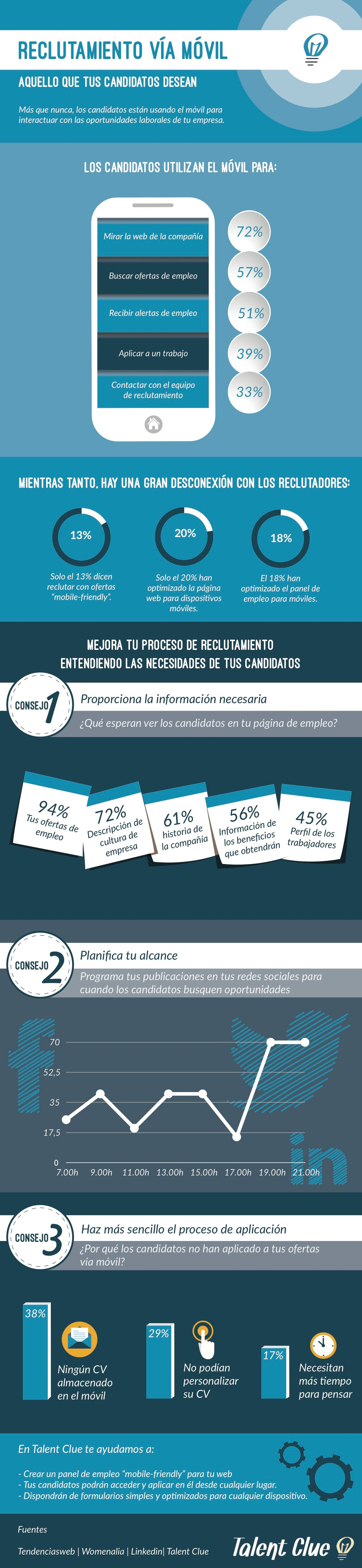 INFOGRAFIA_RECLUTAMIENTO_VIA_MOVIL