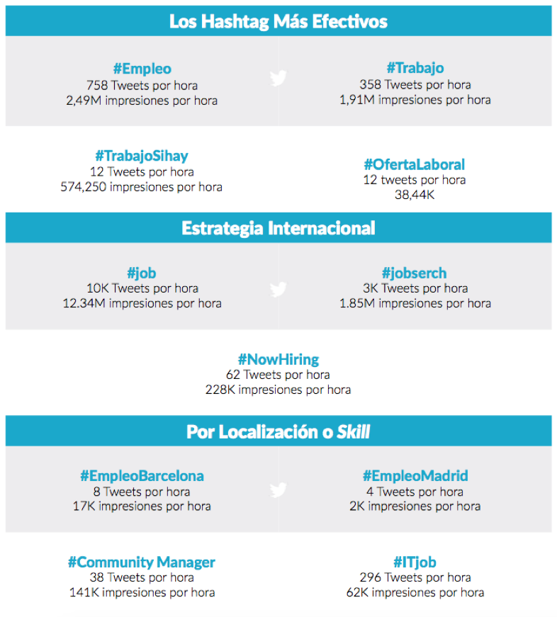 Tabla: hashtags más efectivos para ofertas de empleo