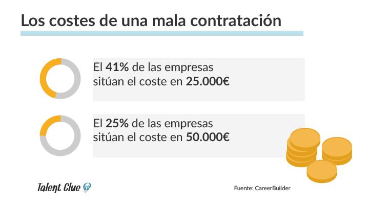 Costes de una mala contratación