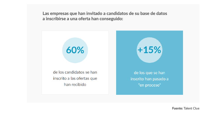 Datos Invita a tus candidatos Talent Clue