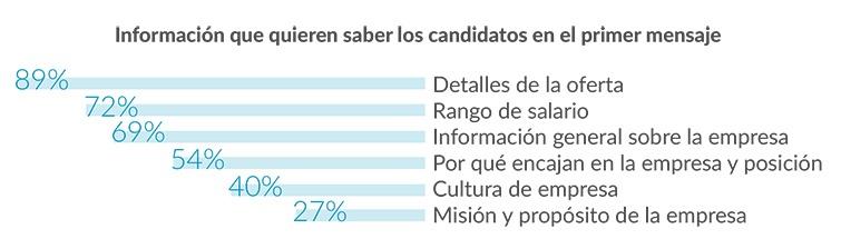 datos candidatos reclutamiento
