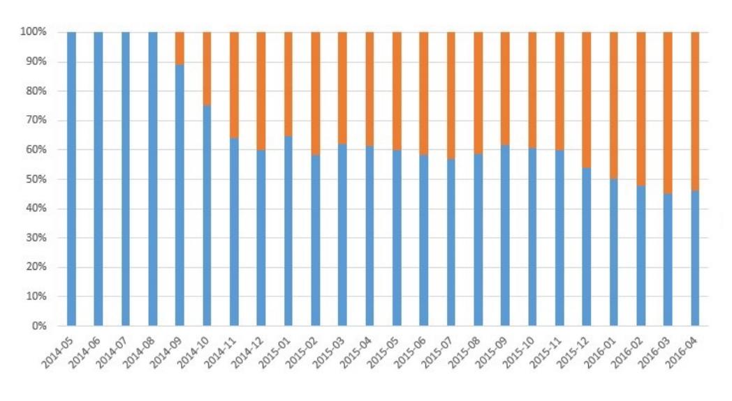 base de datos portales de empleo