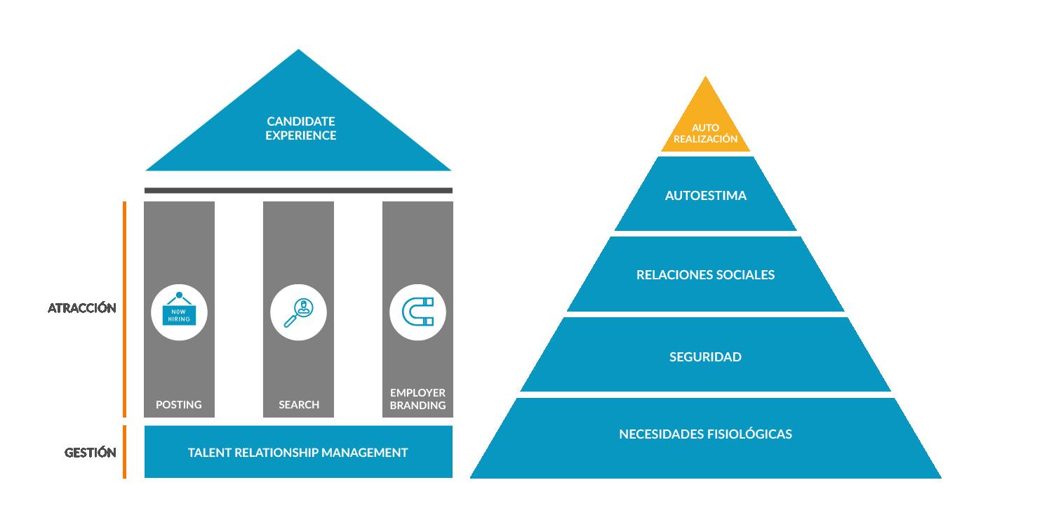 Partenon vs Pirámide de Maslow